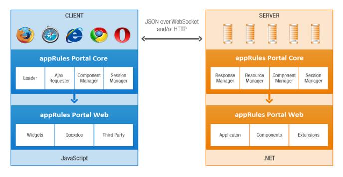 appRules Portal Technology Diagram